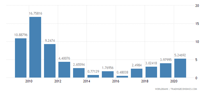 equatorial guinea foreign direct investment net inflows percent of gdp wb data