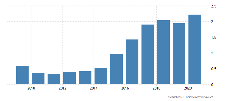 equatorial guinea forest rents percent of gdp wb data
