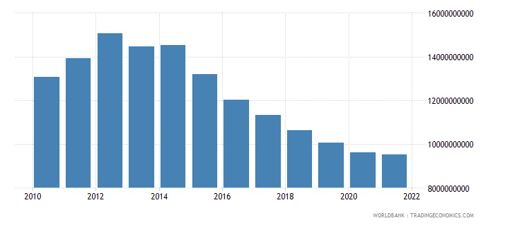 equatorial guinea gdp constant 2000 us dollar wb data
