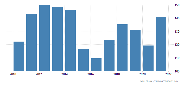 equatorial guinea gdp deflator linked series base year varies by country wb data