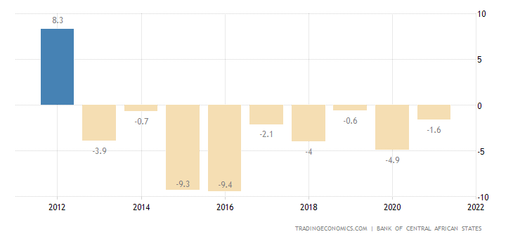 Equatorial Guinea GDP Annual Growth Rate