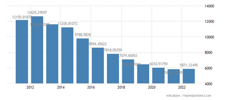 equatorial guinea gdp per capita constant 2000 us dollar wb data