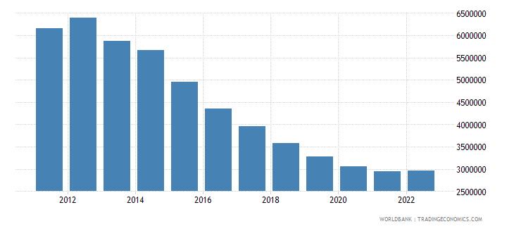 equatorial guinea gdp per capita constant lcu wb data