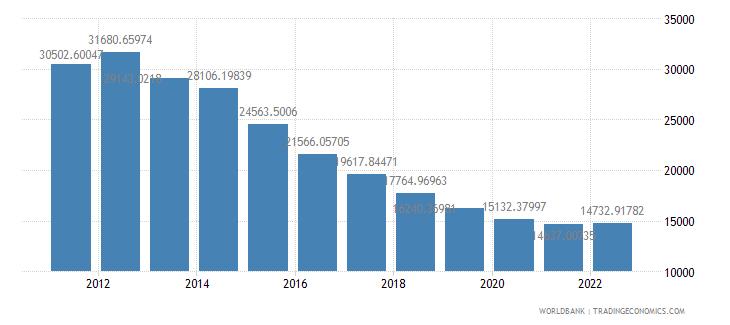 equatorial guinea gdp per capita ppp constant 2005 international dollar wb data