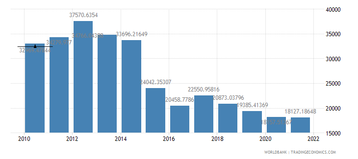 equatorial guinea gdp per capita ppp us dollar wb data