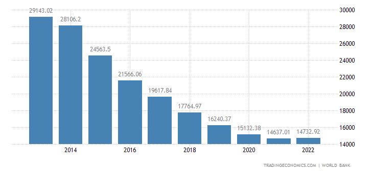 Equatorial Guinea GDP per capita PPP