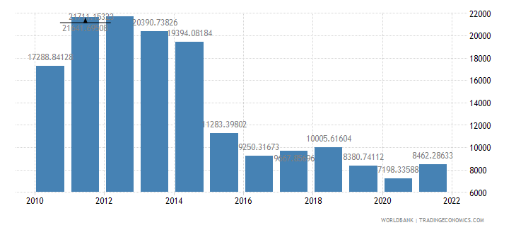 equatorial guinea gdp per capita us dollar wb data