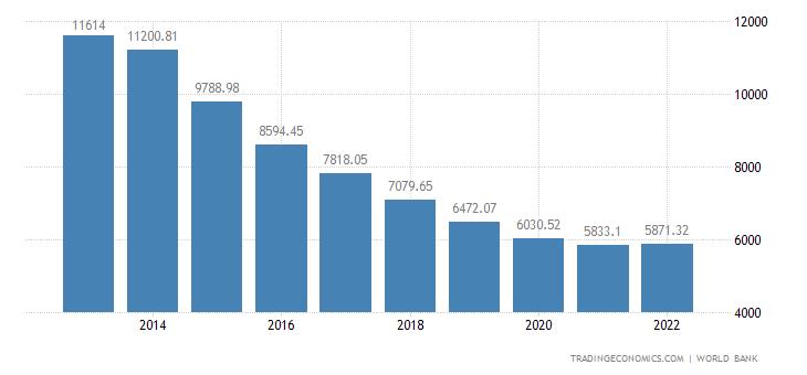 Equatorial Guinea GDP per capita