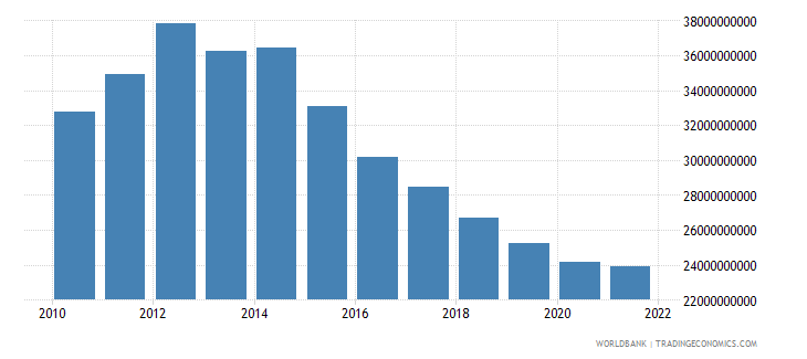 equatorial guinea gdp ppp constant 2005 international dollar wb data