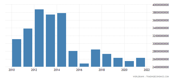 equatorial guinea gdp ppp us dollar wb data