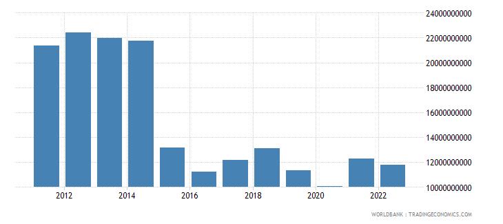 equatorial guinea gdp us dollar wb data