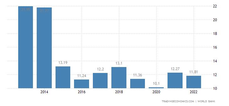 Equatorial Guinea GDP