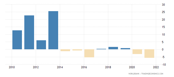 equatorial guinea general government final consumption expenditure annual percent growth wb data
