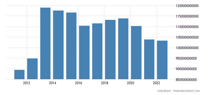 equatorial guinea general government final consumption expenditure constant lcu wb data