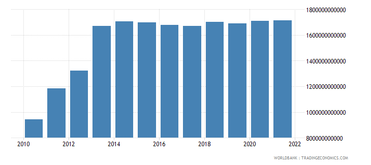 equatorial guinea general government final consumption expenditure current lcu wb data