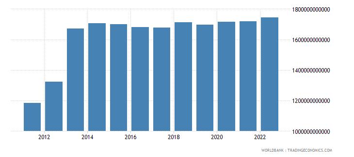 equatorial guinea general government final consumption expenditure current lcu wb data
