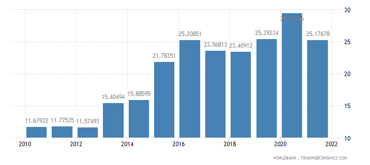 equatorial guinea general government final consumption expenditure percent of gdp wb data