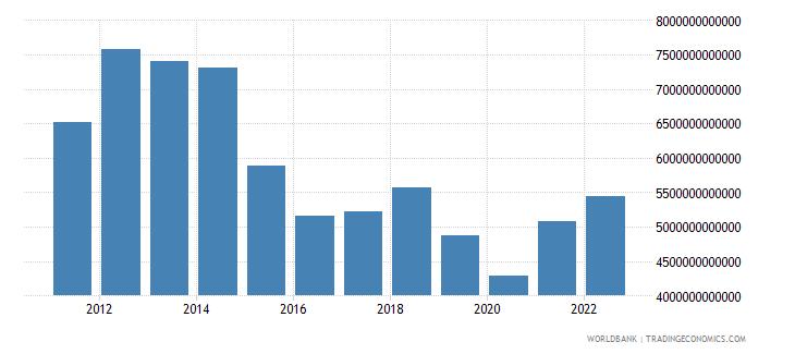 equatorial guinea gni current lcu wb data