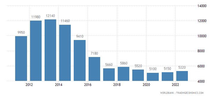 equatorial guinea gni per capita atlas method us dollar wb data