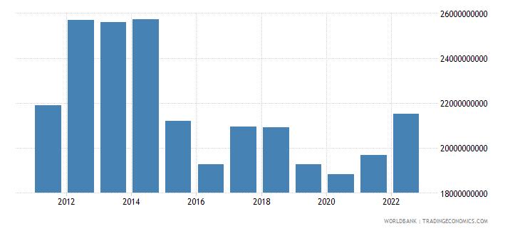 equatorial guinea gni ppp us dollar wb data
