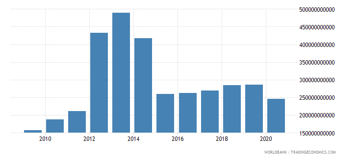 equatorial guinea goods and services expense current lcu wb data