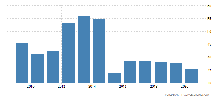 equatorial guinea goods and services expense percent of expense wb data