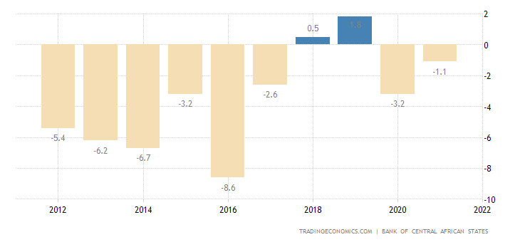 Equatorial Guinea Government Budget