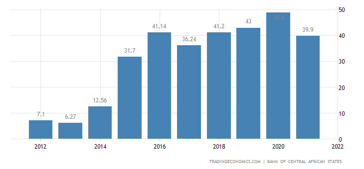 Equatorial Guinea Government Debt to GDP