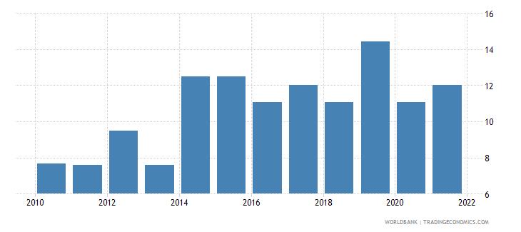equatorial guinea government effectiveness percentile rank wb data