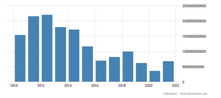 equatorial guinea grants and other revenue current lcu wb data