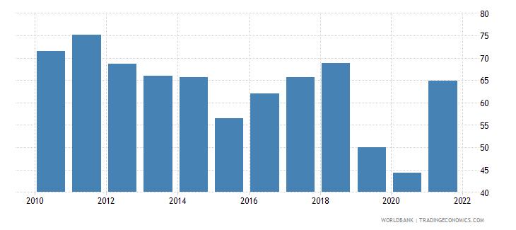 equatorial guinea grants and other revenue percent of revenue wb data