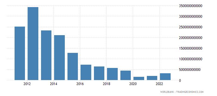 equatorial guinea gross capital formation constant lcu wb data