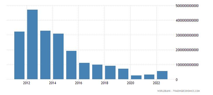 equatorial guinea gross capital formation current lcu wb data