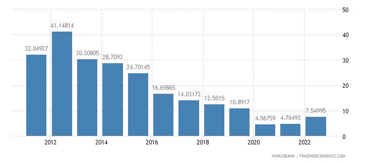 equatorial guinea gross capital formation percent of gdp wb data