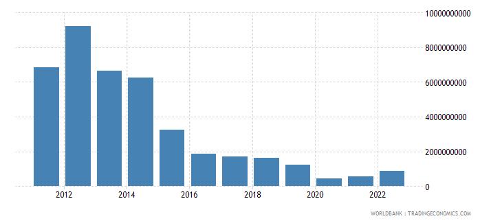 equatorial guinea gross capital formation us dollar wb data