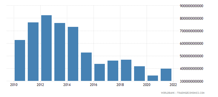 equatorial guinea gross domestic income constant lcu wb data