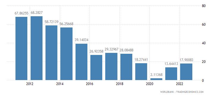 equatorial guinea gross domestic savings percent of gdp wb data