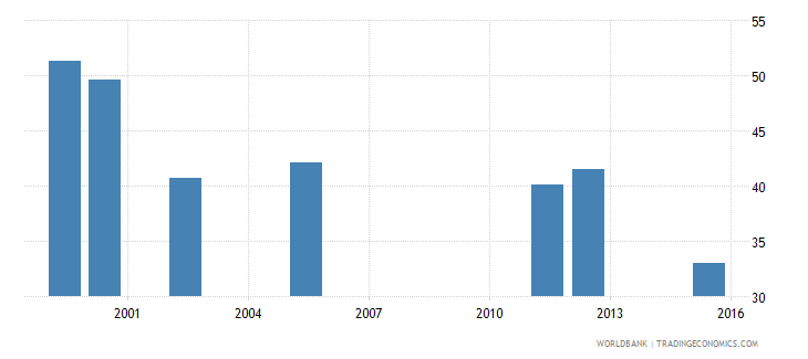 equatorial guinea gross enrolment ratio lower secondary male percent wb data