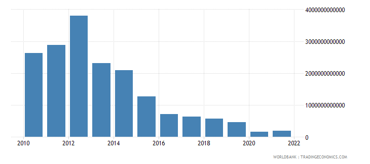 equatorial guinea gross fixed capital formation constant lcu wb data