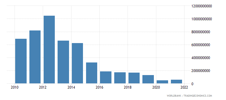equatorial guinea gross fixed capital formation us dollar wb data