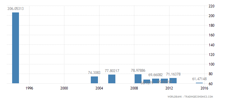 equatorial guinea gross intake rate in grade 1 female percent of relevant age group wb data