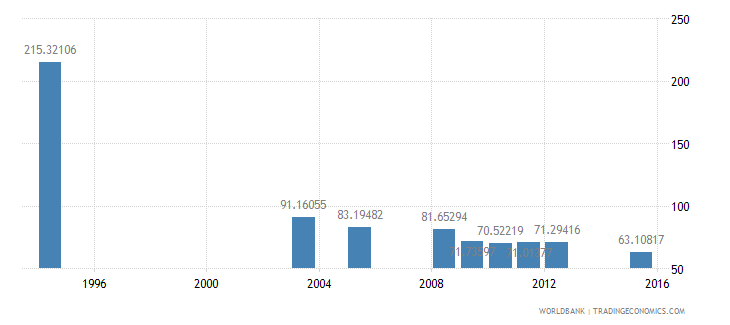 equatorial guinea gross intake rate in grade 1 male percent of relevant age group wb data