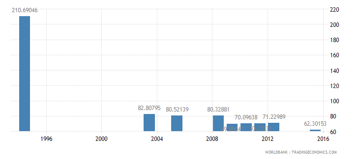equatorial guinea gross intake rate in grade 1 total percent of relevant age group wb data