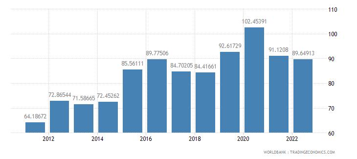 equatorial guinea gross national expenditure percent of gdp wb data