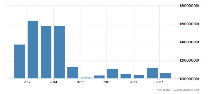 equatorial guinea gross national expenditure us dollar wb data
