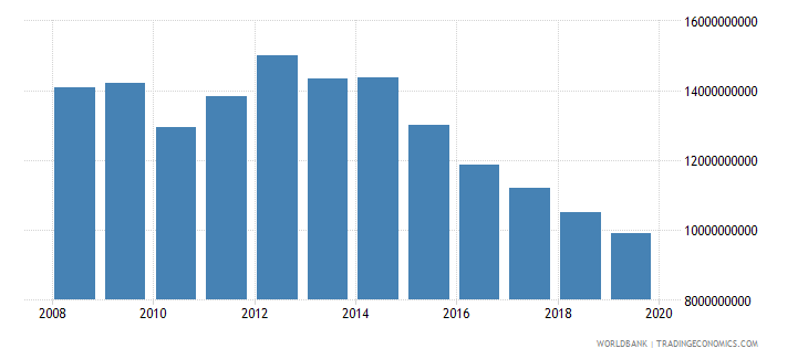 equatorial guinea gross value added at factor cost constant 2000 us dollar wb data