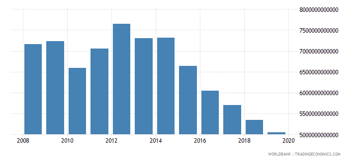 equatorial guinea gross value added at factor cost constant lcu wb data