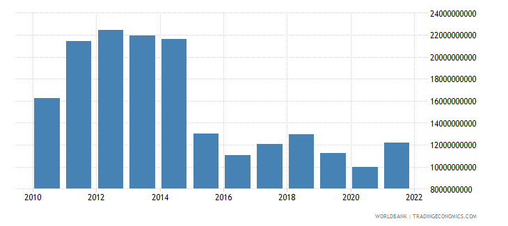 equatorial guinea gross value added at factor cost us dollar wb data