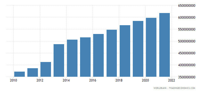 equatorial guinea household final consumption expenditure constant 2000 us dollar wb data