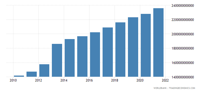 equatorial guinea household final consumption expenditure constant lcu wb data